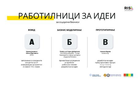 Workshops for Social Business ideas image